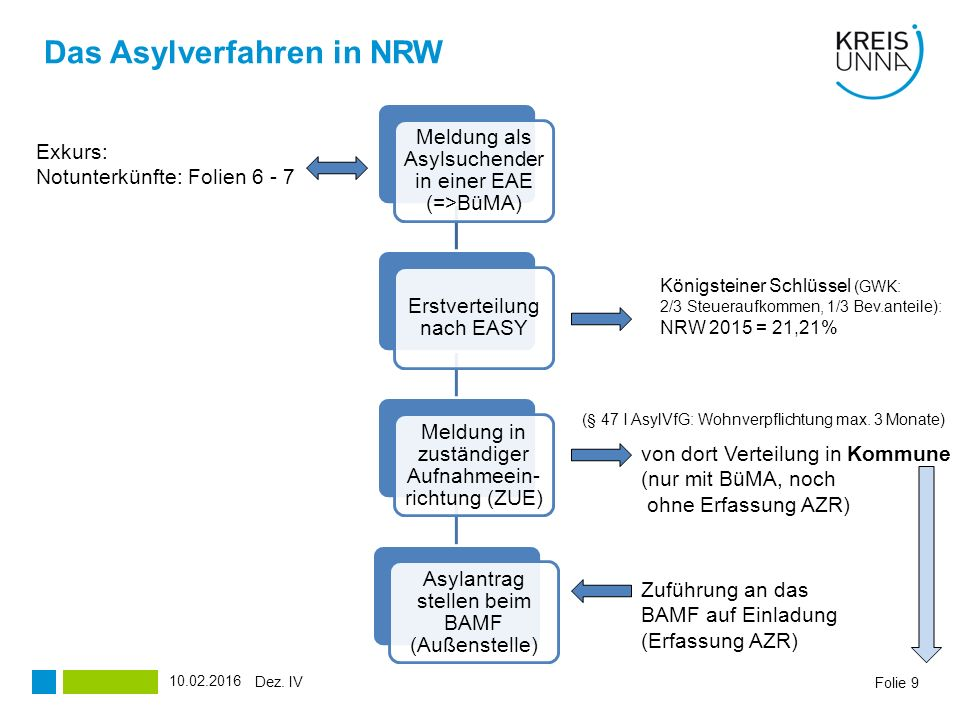 Folie 9 Meldung als Asylsuchender in einer EAE (=>BüMA) Erstverteilung nach EASY Meldung in zuständiger Aufnahmeein- richtung (ZUE) Asylantrag stellen beim BAMF (Außenstelle) (§ 47 I AsylVfG: Wohnverpflichtung max.