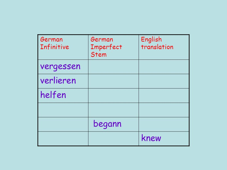 German Infinitive German Imperfect Stem English translation vergessen verlieren helfen begann knew