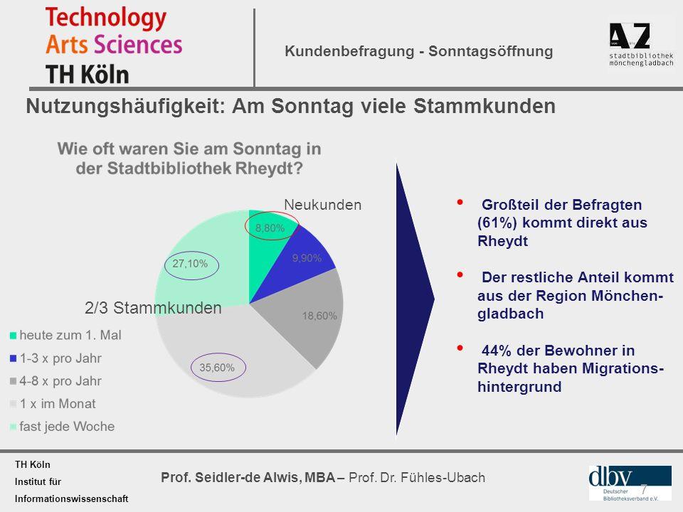 TH Köln Institut für Informationswissenschaft Prof. Seidler-de Alwis, MBA – Prof. Dr. Fühles-Ubach Kundenbefragung - Sonntagsöffnung Nutzungshäufigkei