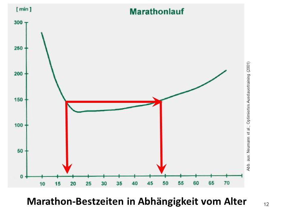 12 Marathon-Bestzeiten in Abhängigkeit vom Alter Abb.