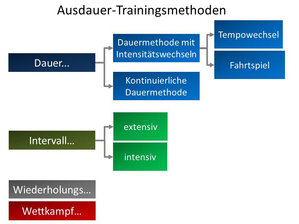 Ausdauer-Trainingsmethoden Dauer...