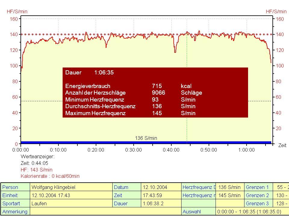 Dauer1:06:35 Energieverbrauch715kcal Anzahl der Herzschläge9066Schläge Minimum Herzfrequenz93S/min Durchschnitts-Herzfrequenz136S/min Maximum Herzfrequenz145S/min