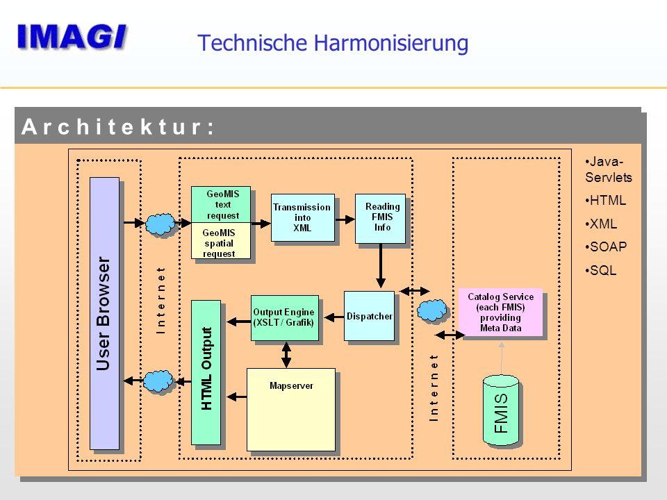 A r c h i t e k t u r : Technische Harmonisierung Java- Servlets HTML XML SOAP SQL