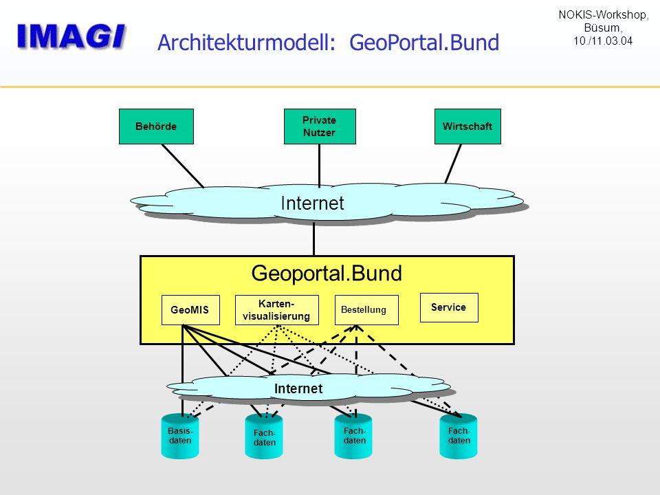 Architekturmodell: GeoPortal.Bund Internet Behörde Private Nutzer Wirtschaft Geoportal.Bund GeoMIS Karten- visualisierung Bestellung Internet Service