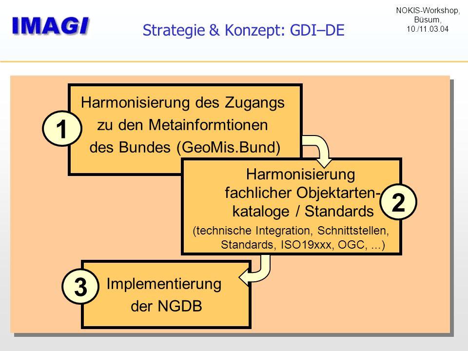 Strategie & Konzept: GDI–DE Harmonisierung des Zugangs zu den Metainformtionen des Bundes (GeoMis.Bund) 1 Implementierung der NGDB 3 Harmonisierung fa