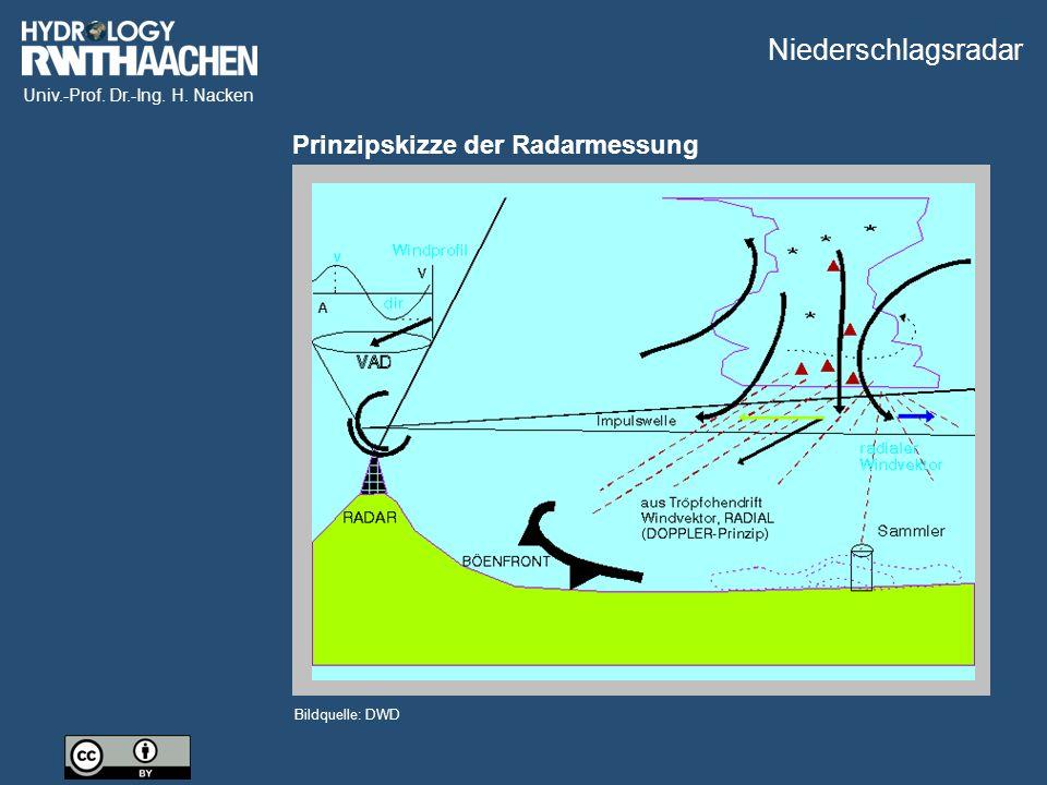 Univ.-Prof. Dr.-Ing. H. Nacken Bildquelle: DWD Prinzipskizze der Radarmessung Niederschlagsradar