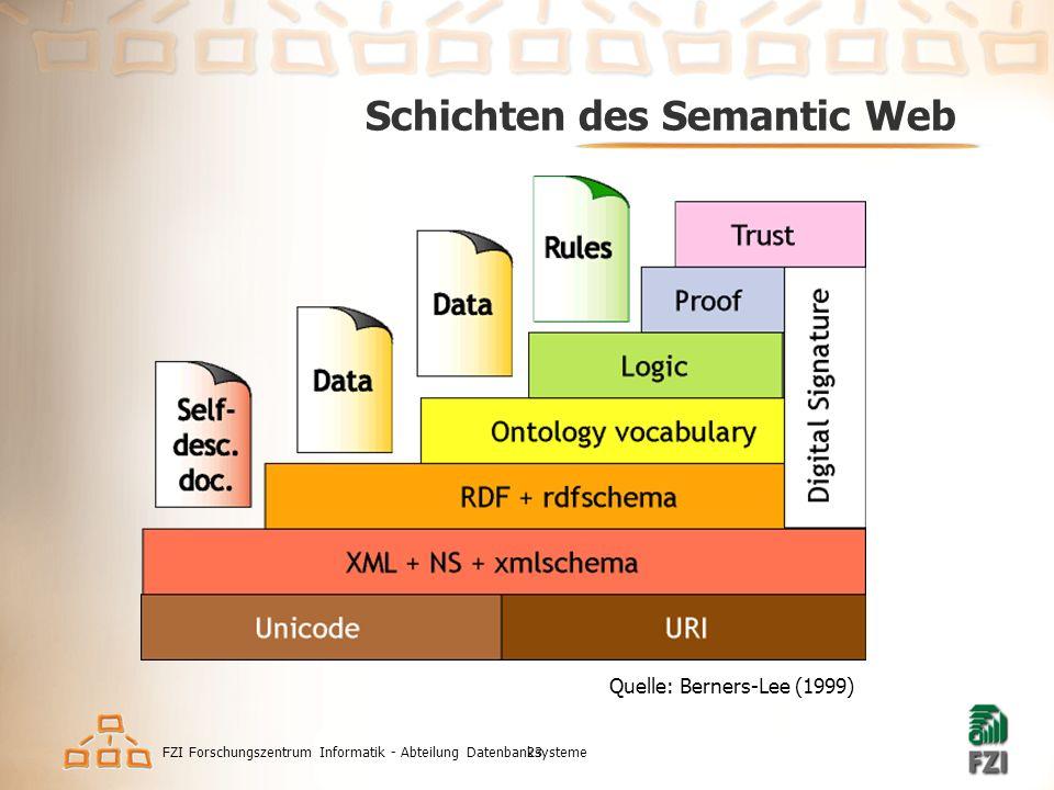 FZI Forschungszentrum Informatik - Abteilung Datenbanksysteme23 Schichten des Semantic Web Quelle: Berners-Lee (1999)