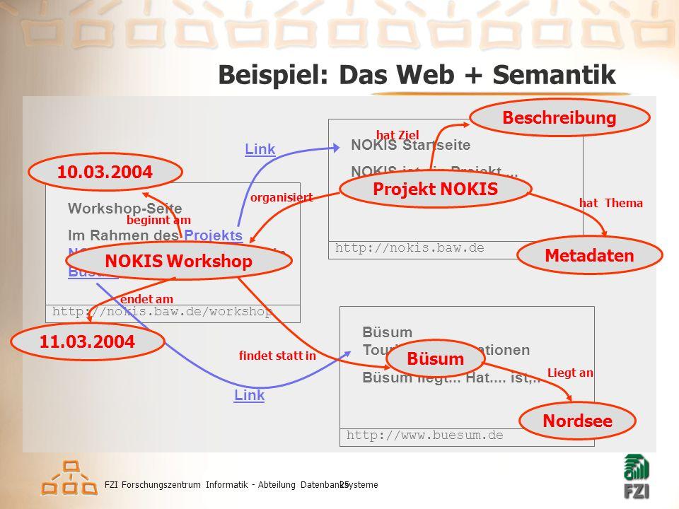 FZI Forschungszentrum Informatik - Abteilung Datenbanksysteme25 Beispiel: Das Web + Semantik http://nokis.baw.de/workshop Workshop-Seite Im Rahmen des Projekts NOKIS findet ein Workshop in Büsum statt.