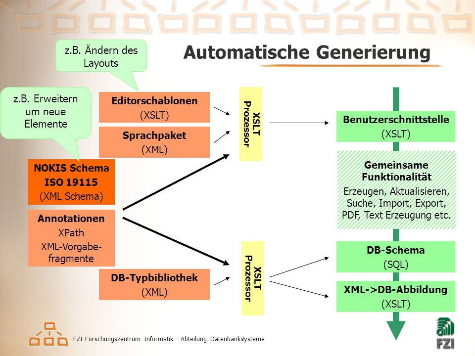 FZI Forschungszentrum Informatik - Abteilung Datenbanksysteme7 Automatische Generierung NOKIS Schema ISO 19115 (XML Schema) Annotationen XPath XML-Vorgabe- fragmente Editorschablonen (XSLT) Sprachpaket (XML) DB-Typbibliothek (XML) XSLT Prozessor XSLT Prozessor Benutzerschnittstelle (XSLT) DB-Schema (SQL) XML->DB-Abbildung (XSLT) Gemeinsame Funktionalität Erzeugen, Aktualisieren, Suche, Import, Export, PDF, Text Erzeugung etc.