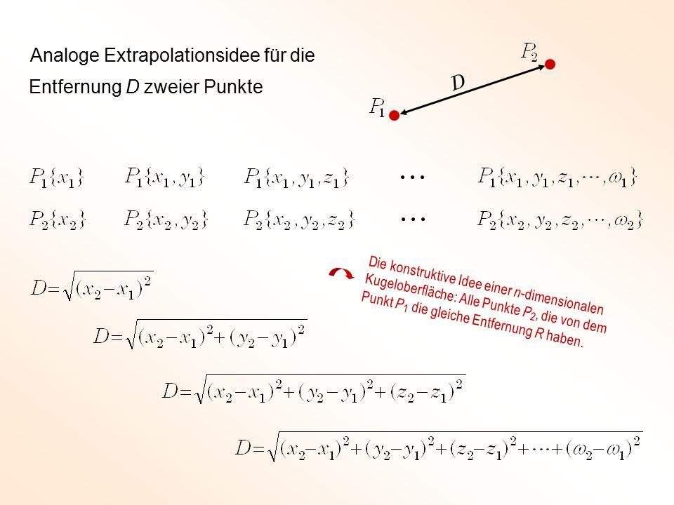 Entfernung D zweier Punkte Analoge Extrapolationsidee für die Die konstruktive Idee einer n -dimensionalen Kugeloberfläche: Alle Punkte P 2, die von dem Punkt P 1 die gleiche Entfernung R haben.