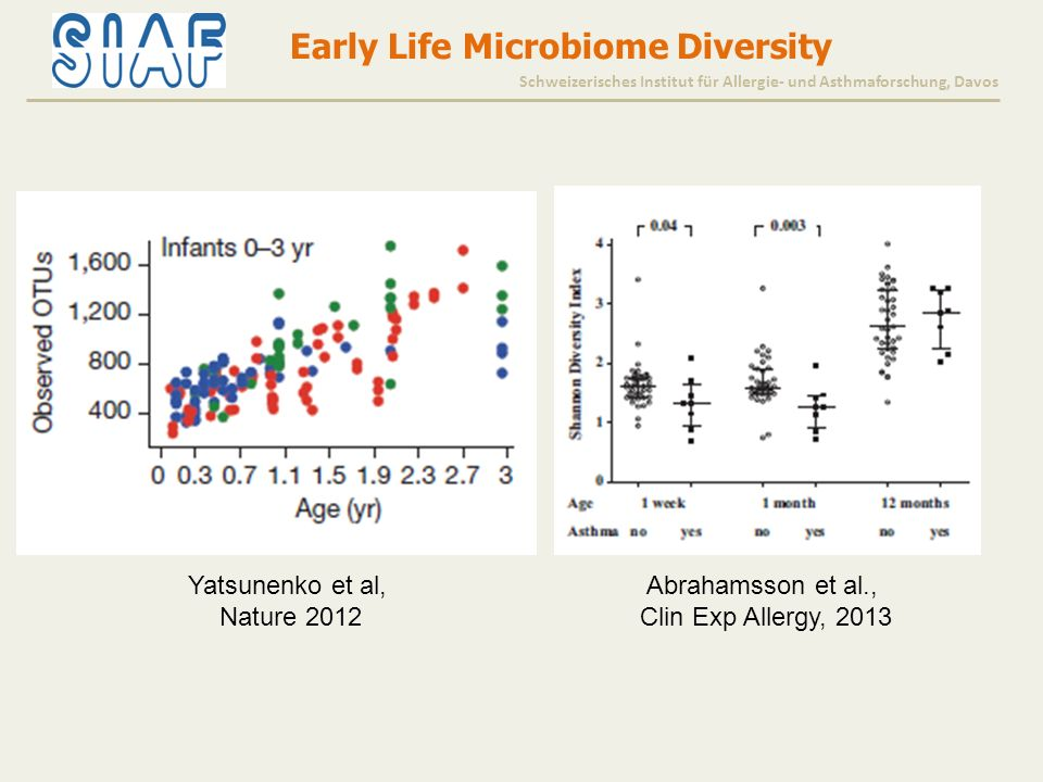Yatsunenko et al, Nature 2012 Abrahamsson et al., Clin Exp Allergy, 2013 Early Life Microbiome Diversity Schweizerisches Institut für Allergie- und As