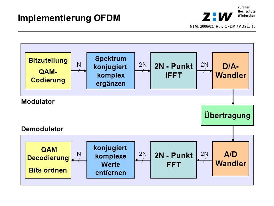Implementierung OFDM NTM, 2006/03, Rur, OFDM / ADSL, 13 Spektrum konjugiert komplex ergänzen 2N - Punkt IFFT D/A- Wandler Übertragung Bitzuteilung A/D Wandler N2N QAM Decodierung konjugiert komplexe Werte entfernen N 2N - Punkt FFT Modulator Demodulator Bits ordnen QAM- Codierung
