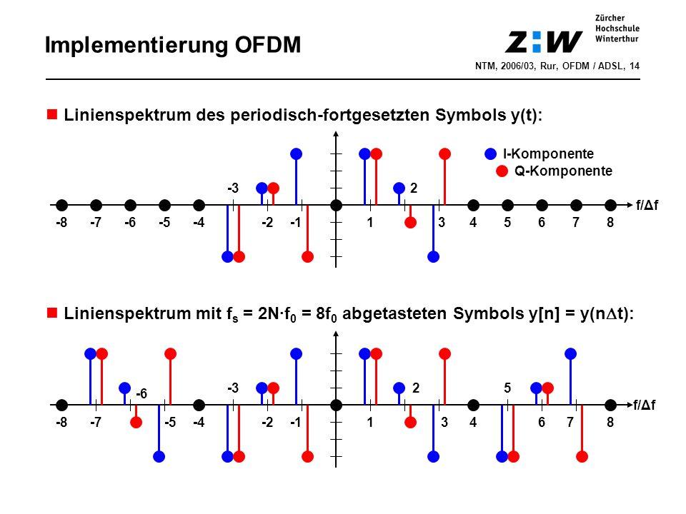 Implementierung OFDM NTM, 2006/03, Rur, OFDM / ADSL, 14 Linienspektrum des periodisch-fortgesetzten Symbols y(t): 1 2 345678-2 -3 f/Δf -4-5-6-7-8 Linienspektrum mit f s = 2N·f 0 = 8f 0 abgetasteten Symbols y[n] = y(n  t): 1 2 34 5 678-2 -3 -4-5 -6 -7-8 I-Komponente Q-Komponente f/Δf