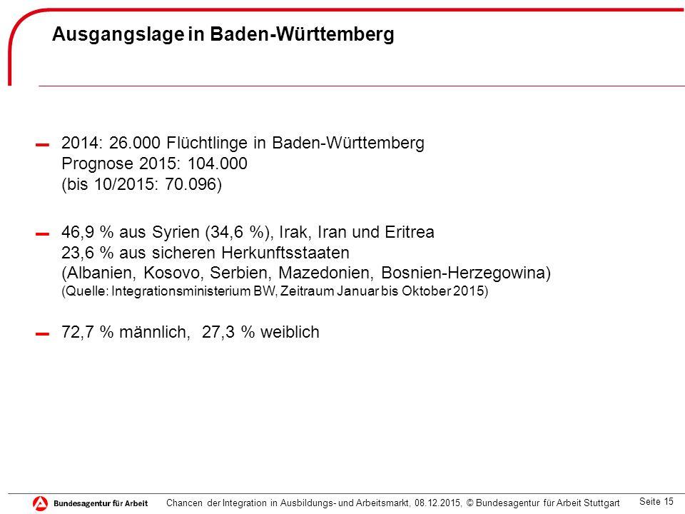 Seite 15 Ausgangslage in Baden-Württemberg ▬ 2014: 26.000 Flüchtlinge in Baden-Württemberg Prognose 2015: 104.000 (bis 10/2015: 70.096) ▬ 46,9 % aus Syrien (34,6 %), Irak, Iran und Eritrea 23,6 % aus sicheren Herkunftsstaaten (Albanien, Kosovo, Serbien, Mazedonien, Bosnien-Herzegowina) (Quelle: Integrationsministerium BW, Zeitraum Januar bis Oktober 2015) ▬ 72,7 % männlich, 27,3 % weiblich Chancen der Integration in Ausbildungs- und Arbeitsmarkt, 08.12.2015, © Bundesagentur für Arbeit Stuttgart
