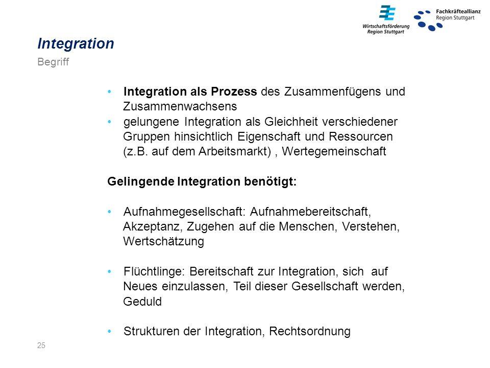 25 Integration als Prozess des Zusammenfügens und Zusammenwachsens gelungene Integration als Gleichheit verschiedener Gruppen hinsichtlich Eigenschaft und Ressourcen (z.B.