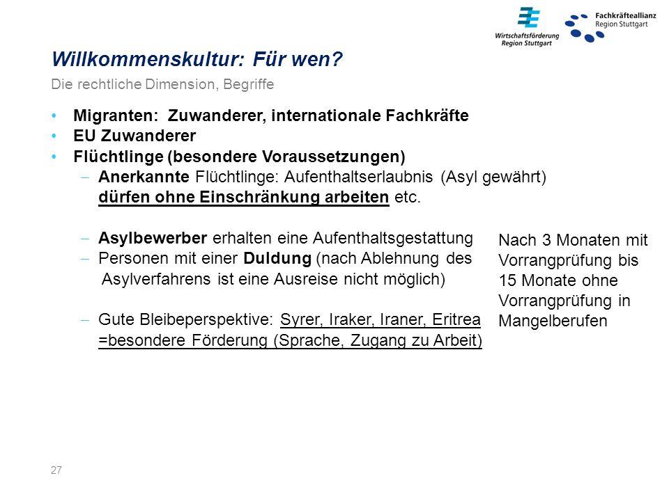 27 Migranten: Zuwanderer, internationale Fachkräfte EU Zuwanderer Flüchtlinge (besondere Voraussetzungen)  Anerkannte Flüchtlinge: Aufenthaltserlaubnis (Asyl gewährt) dürfen ohne Einschränkung arbeiten etc.