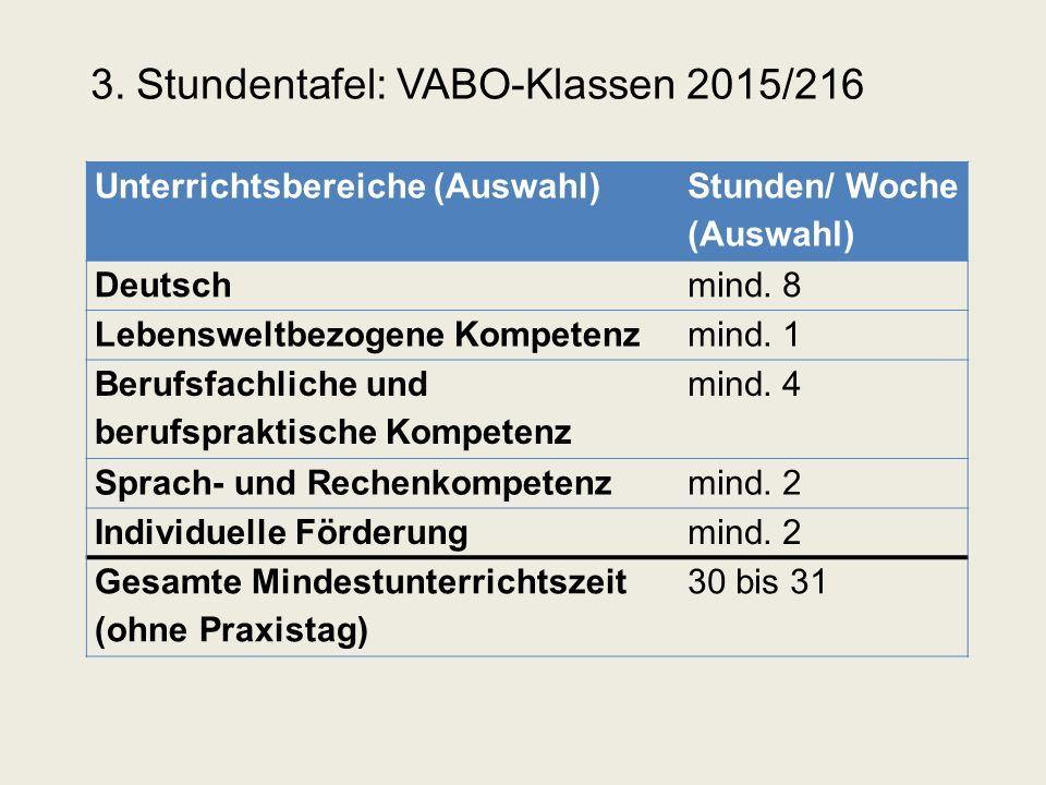 3. Stundentafel: VABO-Klassen 2015/216 Unterrichtsbereiche (Auswahl) Stunden/ Woche (Auswahl) Deutschmind. 8 Lebensweltbezogene Kompetenzmind. 1 Beruf