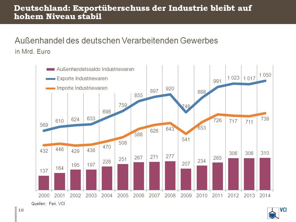 Deutschland: Exportüberschuss der Industrie bleibt auf hohem Niveau stabil Außenhandel des deutschen Verarbeitenden Gewerbes in Mrd. Euro Quellen: Fer