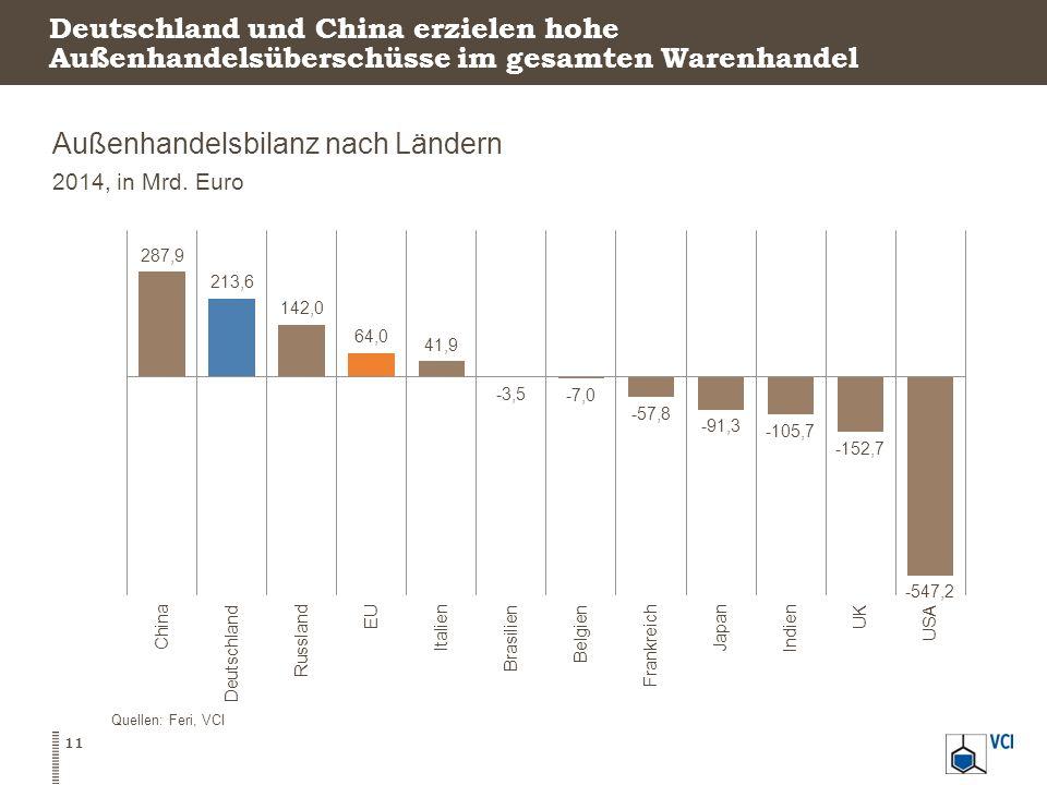 Deutschland und China erzielen hohe Außenhandelsüberschüsse im gesamten Warenhandel Außenhandelsbilanz nach Ländern 2014, in Mrd. Euro Quellen: Feri,