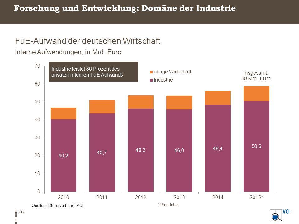Forschung und Entwicklung: Domäne der Industrie FuE-Aufwand der deutschen Wirtschaft Interne Aufwendungen, in Mrd. Euro Quellen: Stifterverband, VCI *