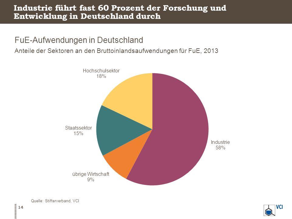 Industrie führt fast 60 Prozent der Forschung und Entwicklung in Deutschland durch FuE-Aufwendungen in Deutschland Anteile der Sektoren an den Bruttoi