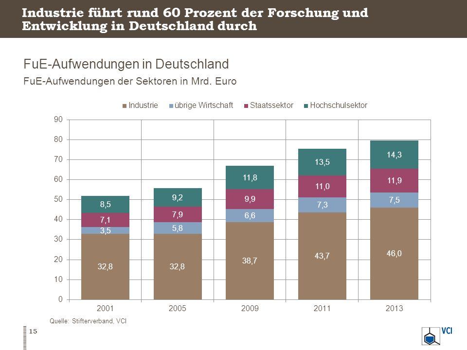 Industrie führt rund 60 Prozent der Forschung und Entwicklung in Deutschland durch FuE-Aufwendungen in Deutschland FuE-Aufwendungen der Sektoren in Mr
