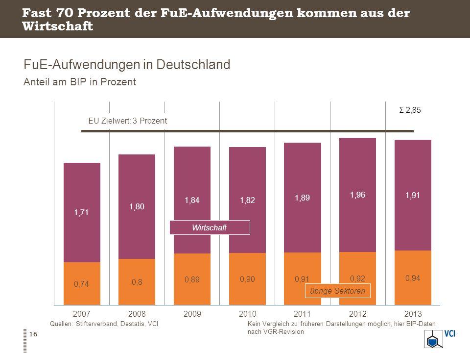 Fast 70 Prozent der FuE-Aufwendungen kommen aus der Wirtschaft FuE-Aufwendungen in Deutschland Anteil am BIP in Prozent 16 Quellen: Stifterverband, De