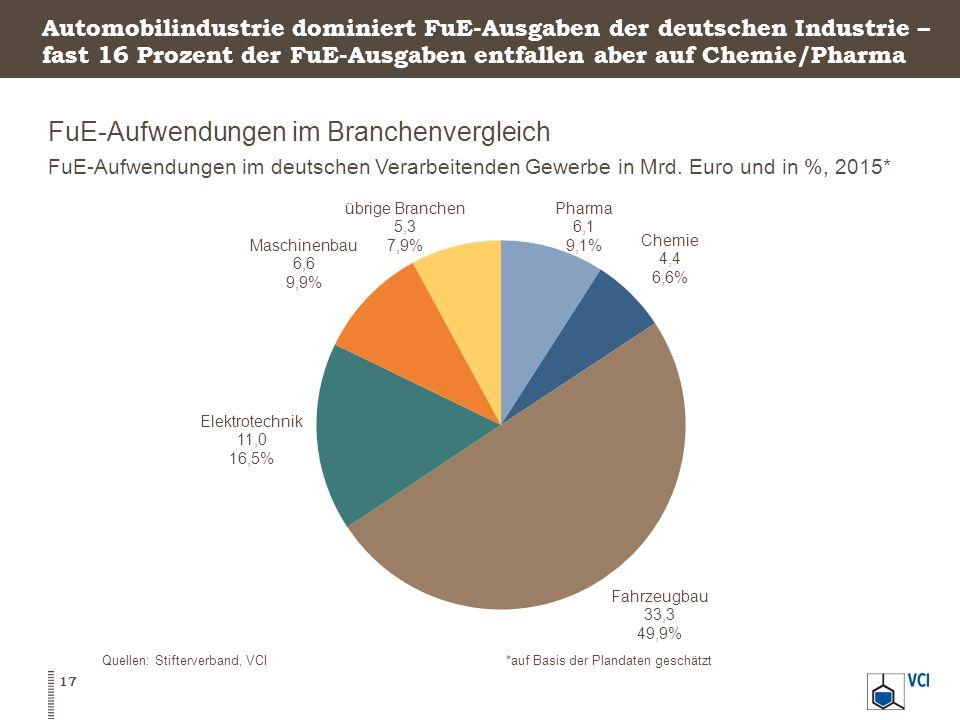 Automobilindustrie dominiert FuE-Ausgaben der deutschen Industrie – fast 16 Prozent der FuE-Ausgaben entfallen aber auf Chemie/Pharma FuE-Aufwendungen