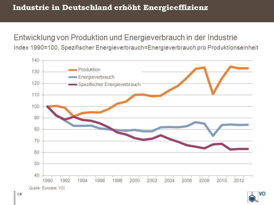 Industrie in Deutschland erhöht Energieeffizienz Entwicklung von Produktion und Energieverbrauch in der Industrie Index 1990=100, Spezifischer Energie