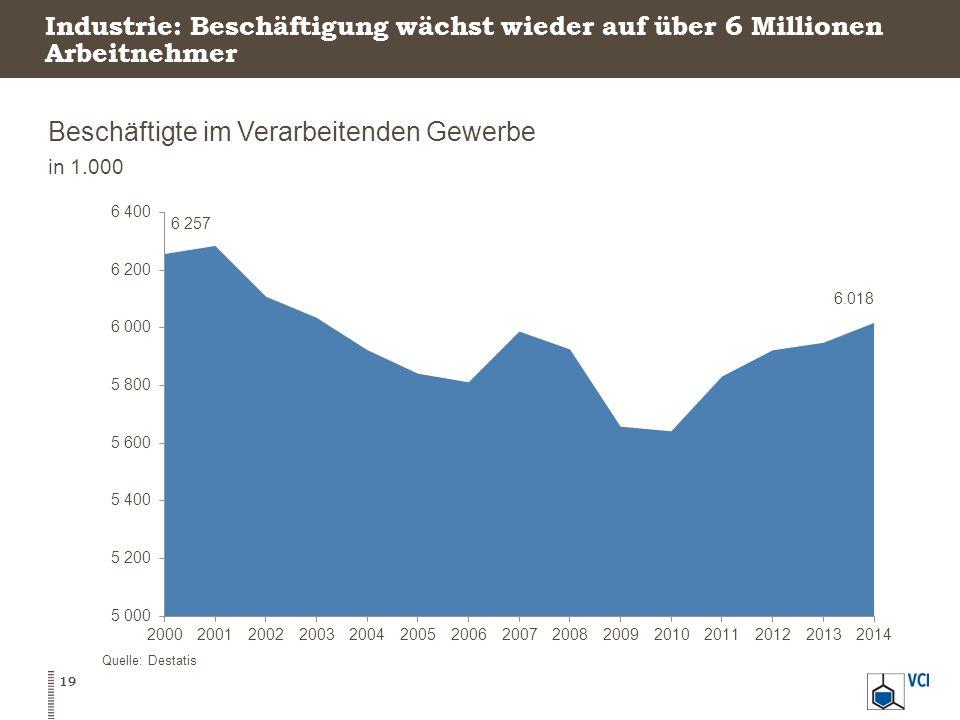 Industrie: Beschäftigung wächst wieder auf über 6 Millionen Arbeitnehmer Beschäftigte im Verarbeitenden Gewerbe in 1.000 Quelle: Destatis 19