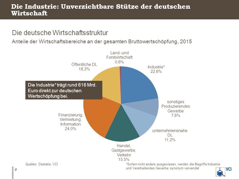 Die Industrie: Unverzichtbare Stütze der deutschen Wirtschaft Die deutsche Wirtschaftsstruktur Anteile der Wirtschaftsbereiche an der gesamten Bruttow