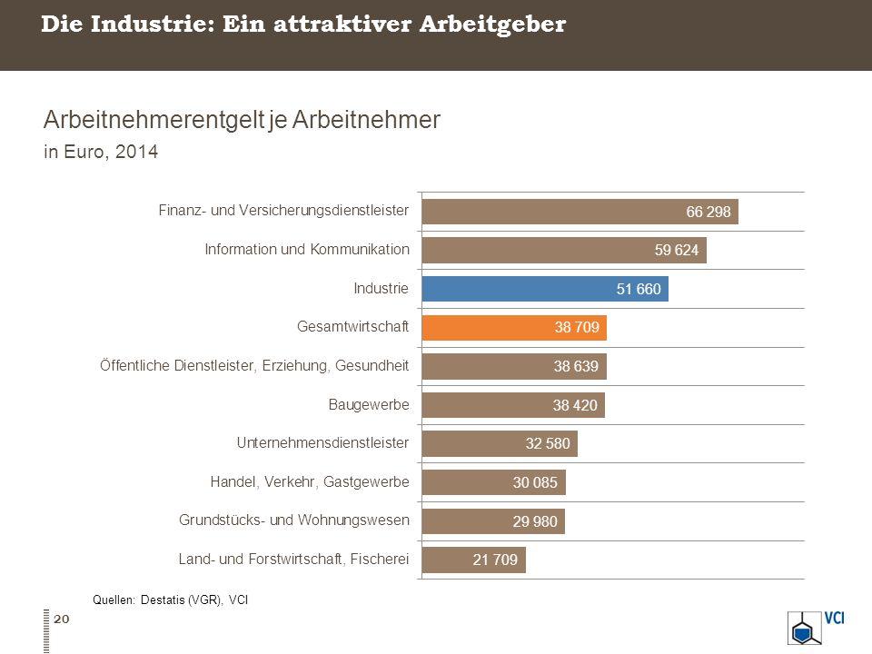Die Industrie: Ein attraktiver Arbeitgeber Arbeitnehmerentgelt je Arbeitnehmer in Euro, 2014 Quellen: Destatis (VGR), VCI 20