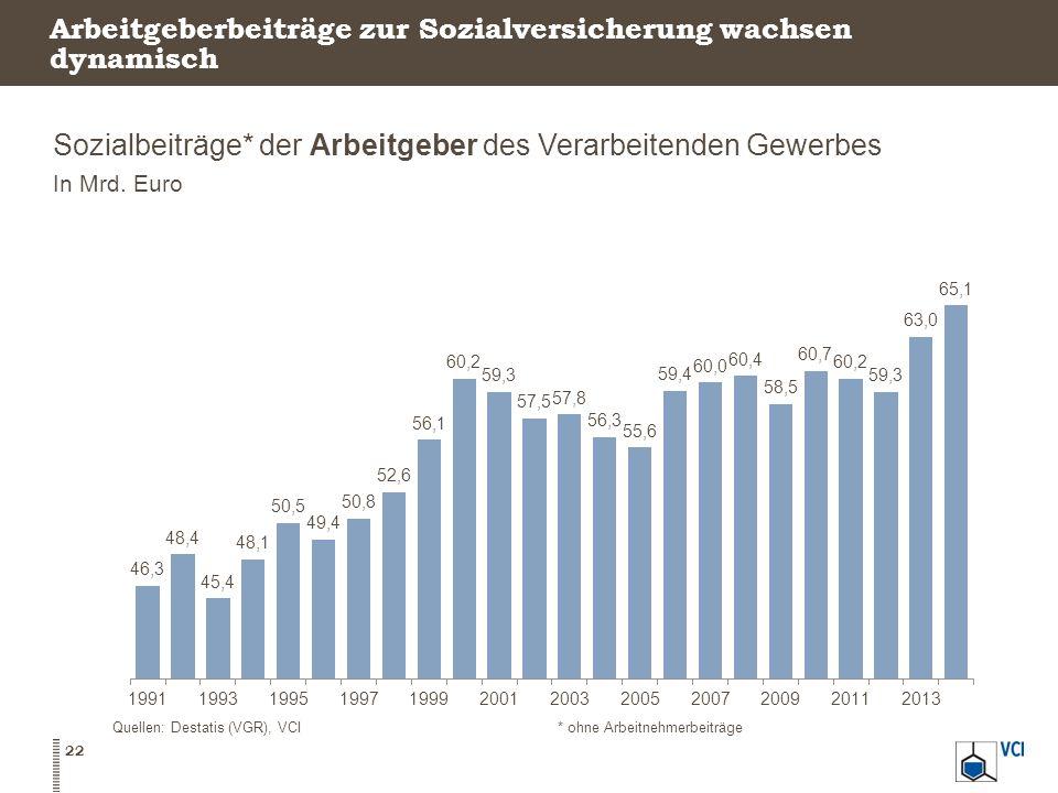 Arbeitgeberbeiträge zur Sozialversicherung wachsen dynamisch Sozialbeiträge* der Arbeitgeber des Verarbeitenden Gewerbes In Mrd. Euro Quellen: Destati