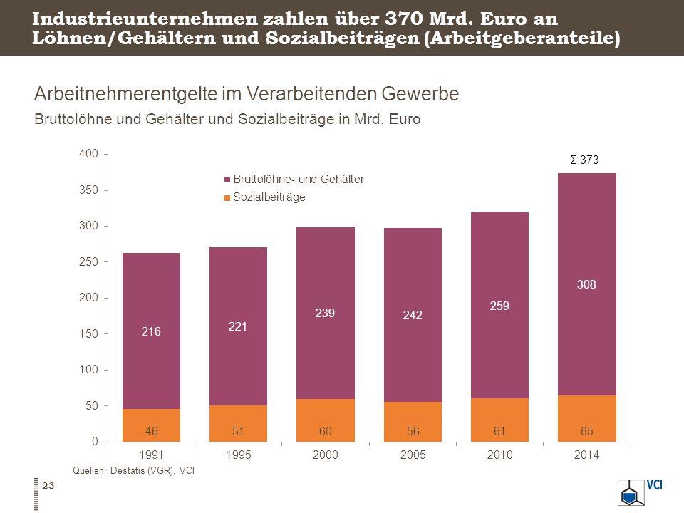 Industrieunternehmen zahlen über 370 Mrd. Euro an Löhnen/Gehältern und Sozialbeiträgen (Arbeitgeberanteile) Arbeitnehmerentgelte im Verarbeitenden Gew