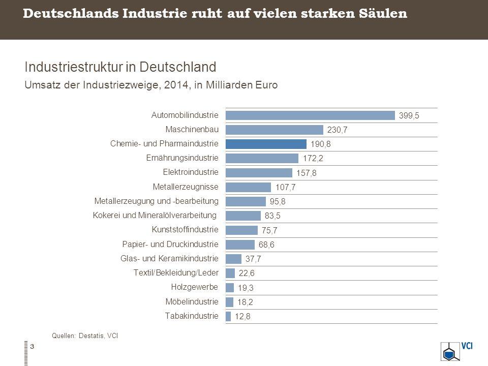 Deutschlands Industrie ruht auf vielen starken Säulen Industriestruktur in Deutschland Umsatz der Industriezweige, 2014, in Milliarden Euro Quellen: D
