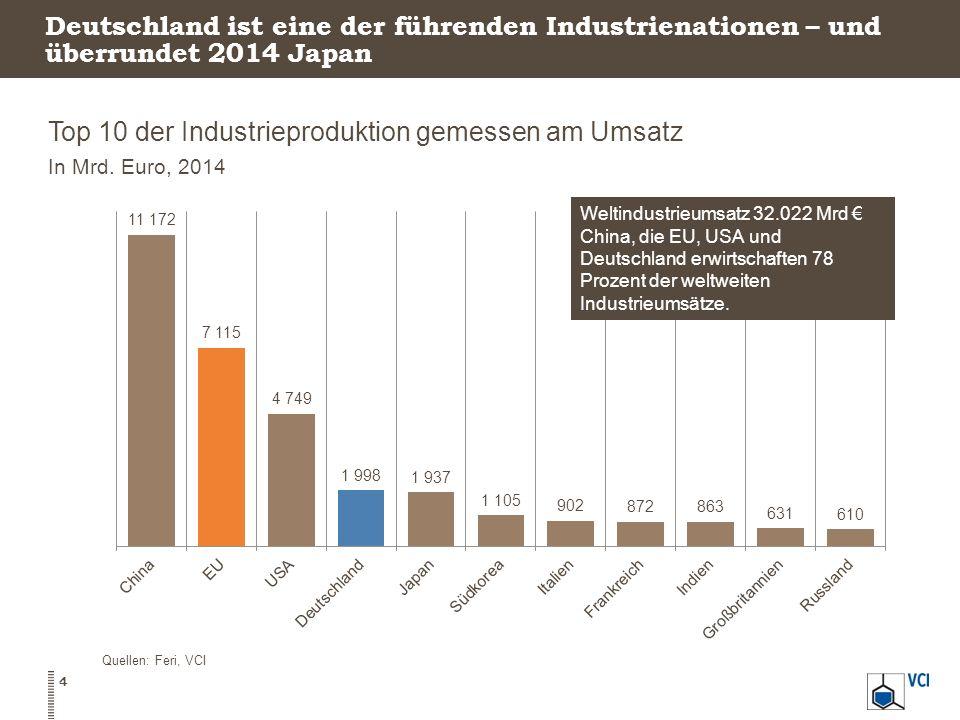 Deutschland ist eine der führenden Industrienationen – und überrundet 2014 Japan Top 10 der Industrieproduktion gemessen am Umsatz In Mrd. Euro, 2014