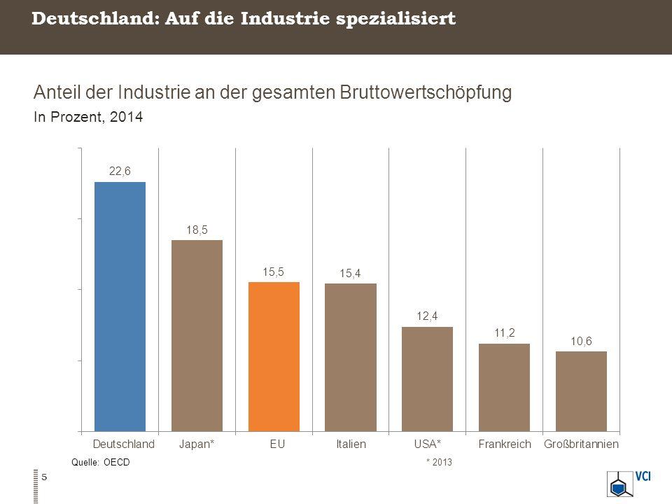 Deutschland: Auf die Industrie spezialisiert Anteil der Industrie an der gesamten Bruttowertschöpfung In Prozent, 2014 Quelle: OECD* 2013 5