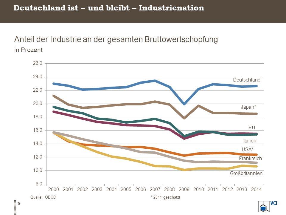 Deutschland ist – und bleibt – Industrienation Anteil der Industrie an der gesamten Bruttowertschöpfung in Prozent Quelle: OECD* 2014 geschätzt 6