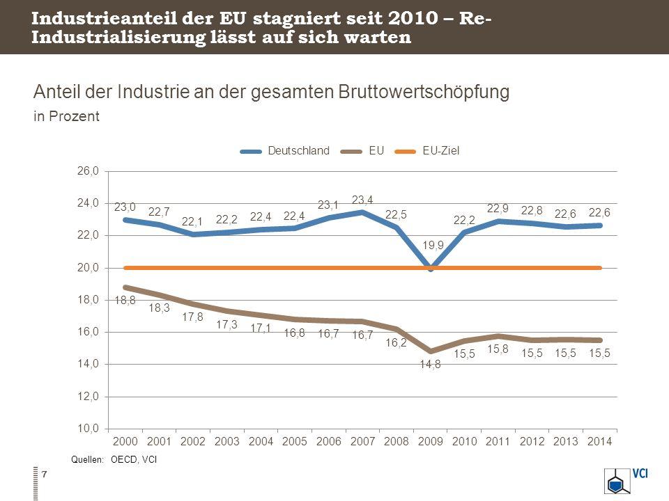 Industrieanteil der EU stagniert seit 2010 – Re- Industrialisierung lässt auf sich warten Anteil der Industrie an der gesamten Bruttowertschöpfung in