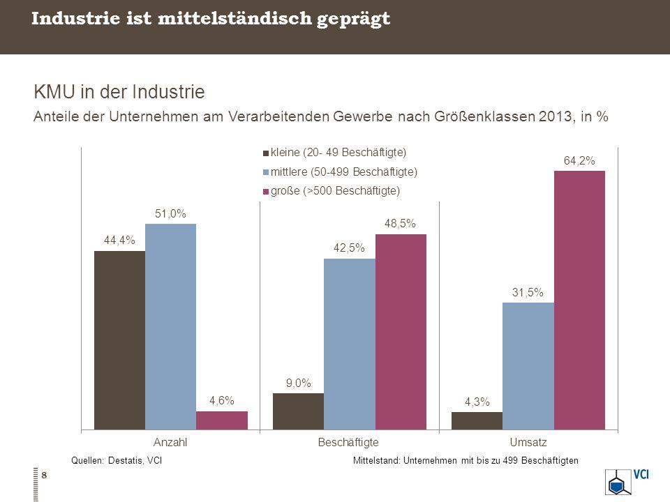 Industrie ist mittelständisch geprägt KMU in der Industrie Anteile der Unternehmen am Verarbeitenden Gewerbe nach Größenklassen 2013, in % 8 Quellen: