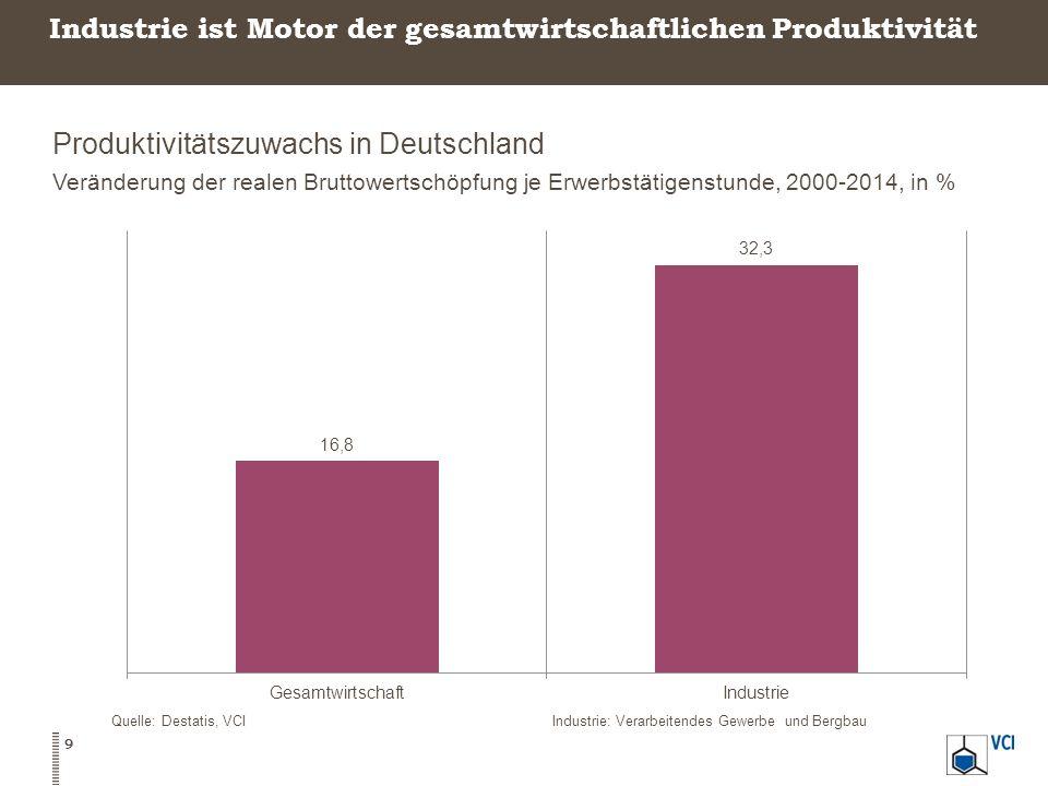 Industrie ist Motor der gesamtwirtschaftlichen Produktivität Produktivitätszuwachs in Deutschland Veränderung der realen Bruttowertschöpfung je Erwerb