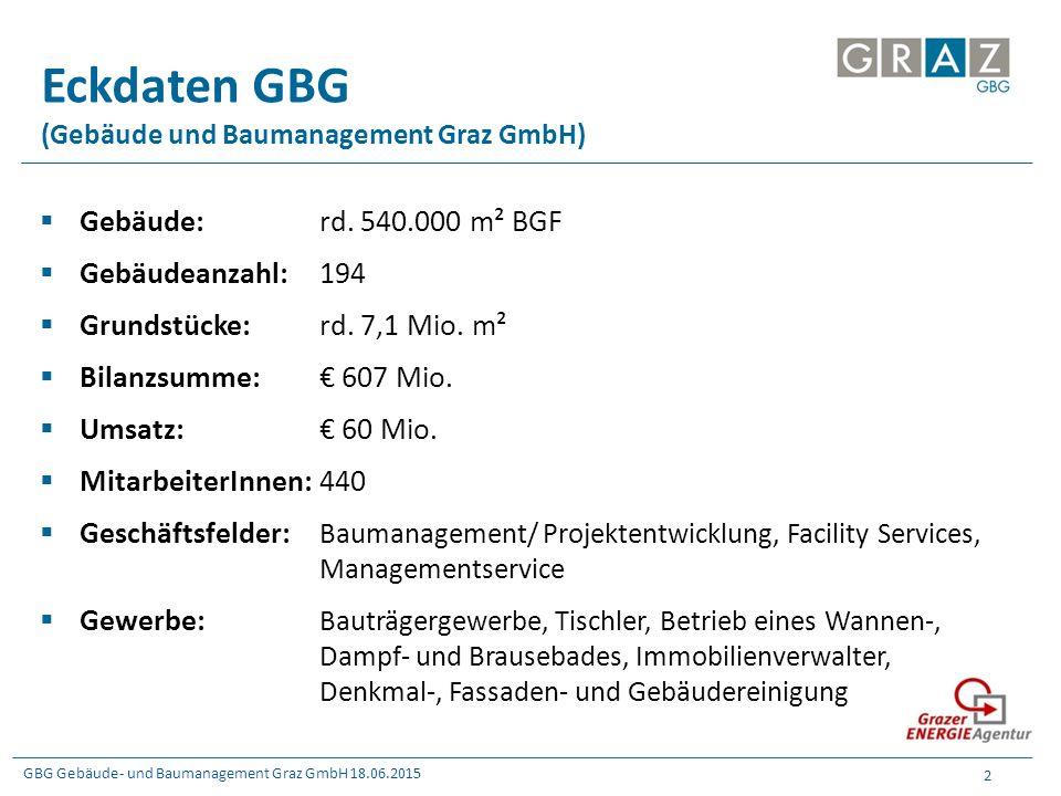 GBG Gebäude- und Baumanagement Graz GmbH 18.06.2015 2 Eckdaten GBG (Gebäude und Baumanagement Graz GmbH)  Gebäude:rd. 540.000 m² BGF  Gebäudeanzahl: