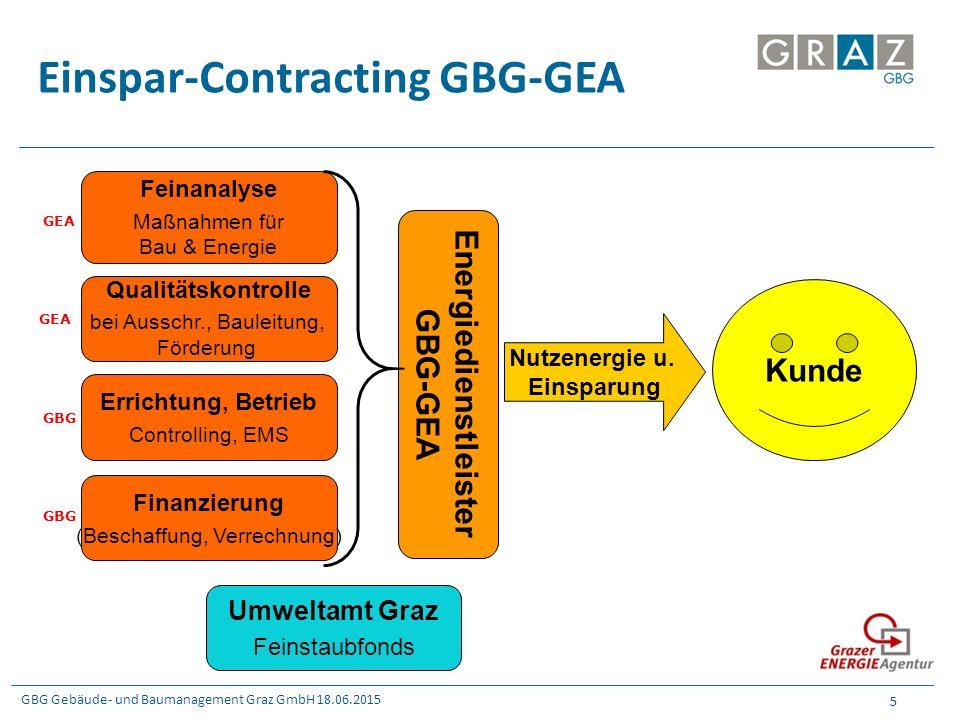 GBG Gebäude- und Baumanagement Graz GmbH 18.06.2015 5 Einspar-Contracting GBG-GEA GEA GBG Feinanalyse Maßnahmen für Bau & Energie Errichtung, Betrieb