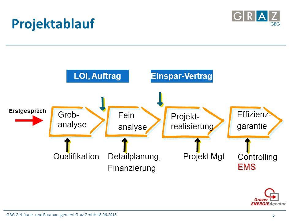 GBG Gebäude- und Baumanagement Graz GmbH 18.06.2015 6 Projektablauf Einspar-Vertrag Projekt- realisierung Effizienz- garantie Fein- analyse Grob- anal