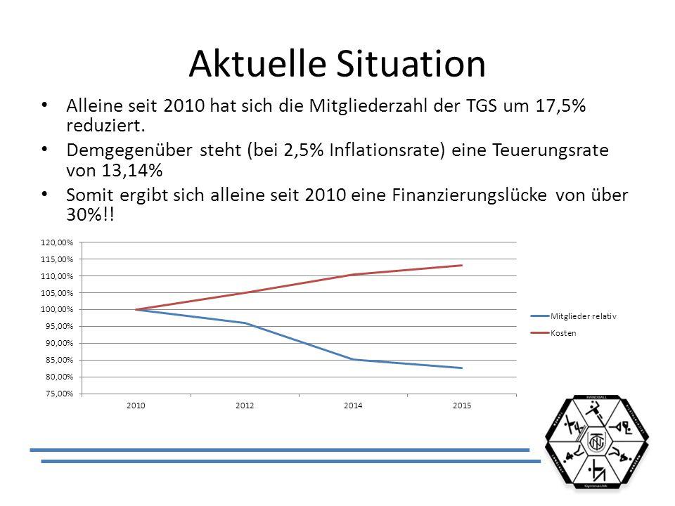 Aktuelle Situation Alleine seit 2010 hat sich die Mitgliederzahl der TGS um 17,5% reduziert. Demgegenüber steht (bei 2,5% Inflationsrate) eine Teuerun