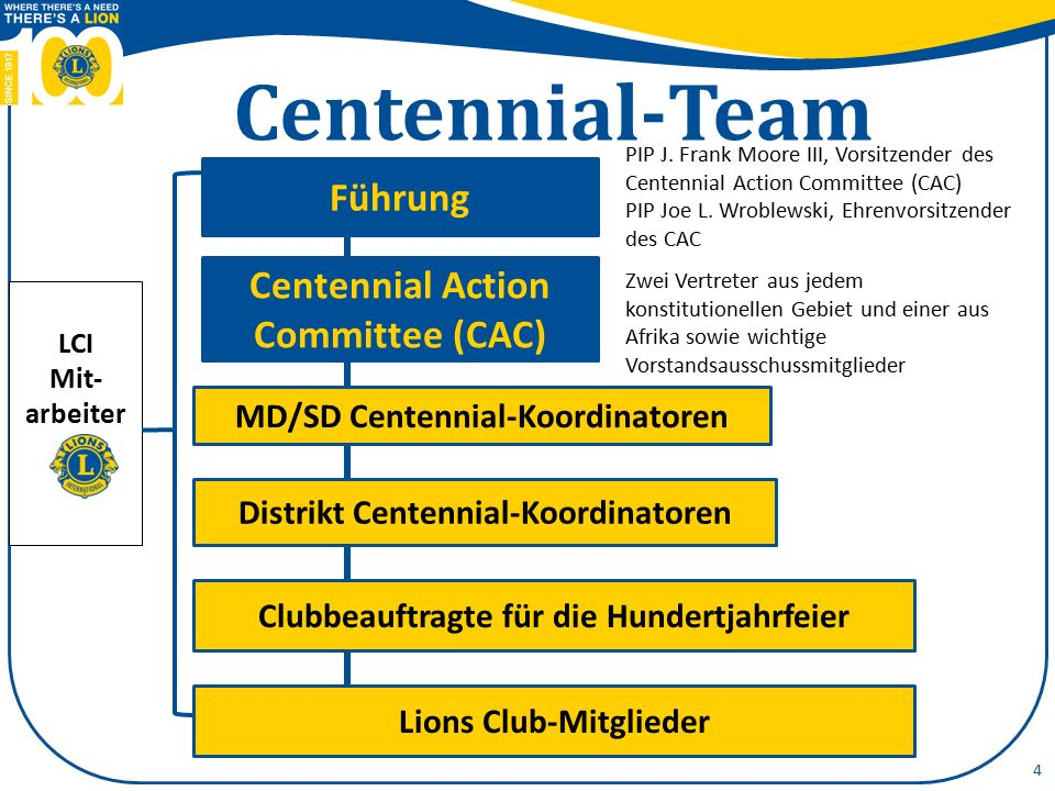 4 Centennial Action Committee (CAC) MD/SD Centennial-Koordinatoren Distrikt Centennial-Koordinatoren Clubbeauftragte für die Hundertjahrfeier LCI Mit- arbeiter Centennial-Team Führung Lions Club-Mitglieder PIP J.