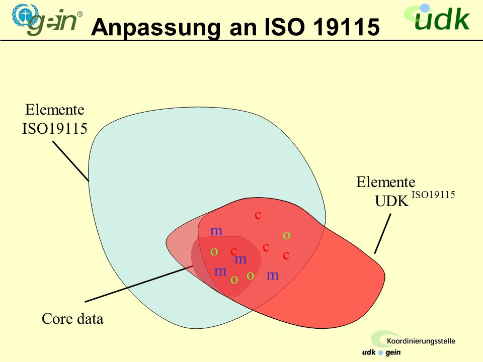 Elemente ISO19115 Anpassung an ISO 19115 Core data Elemente UDK o m m m m o o o c c c c ISO19115