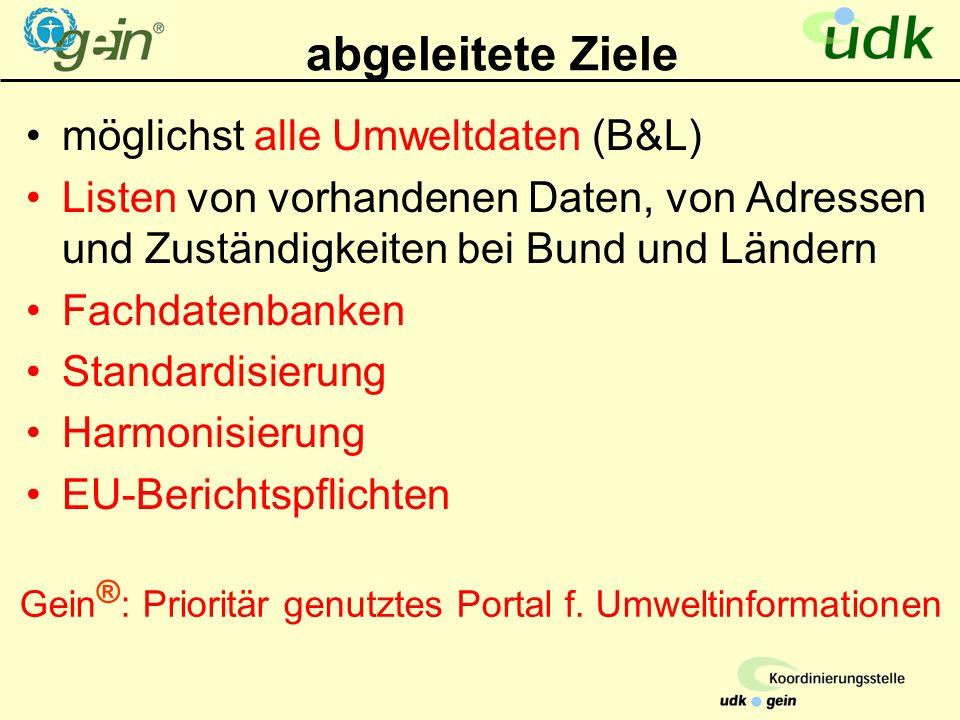 abgeleitete Ziele möglichst alle Umweltdaten (B&L) Listen von vorhandenen Daten, von Adressen und Zuständigkeiten bei Bund und Ländern Fachdatenbanken Standardisierung Harmonisierung EU-Berichtspflichten Gein ® : Prioritär genutztes Portal f.