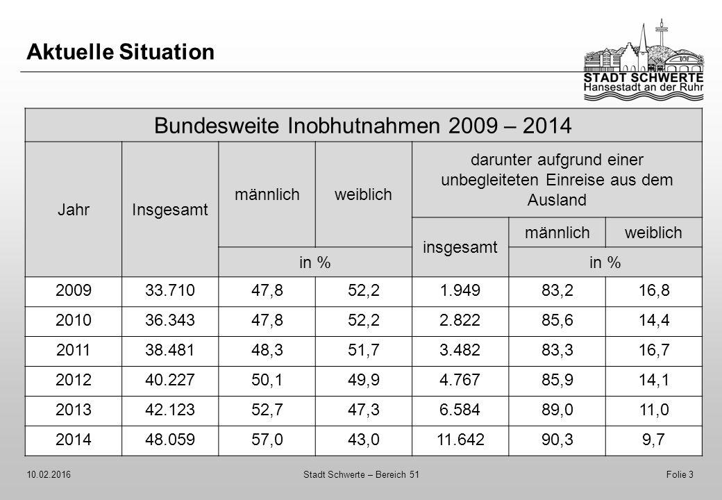 Aktuelle Situation 10.02.2016Stadt Schwerte – Bereich 51Folie 3 Bundesweite Inobhutnahmen 2009 – 2014 JahrInsgesamt männlichweiblich darunter aufgrund