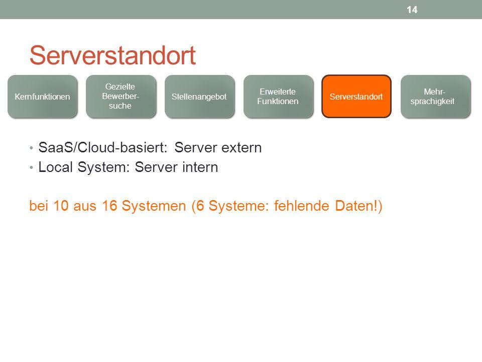 Serverstandort SaaS/Cloud-basiert: Server extern Local System: Server intern bei 10 aus 16 Systemen (6 Systeme: fehlende Daten!) Kernfunktionen Mehr-
